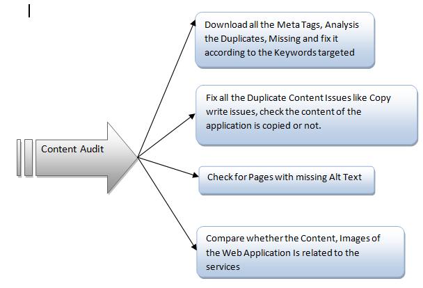 SEO Content Audit