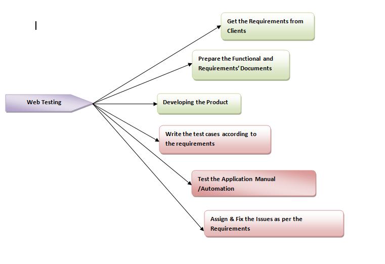 Web Application Testing Template
